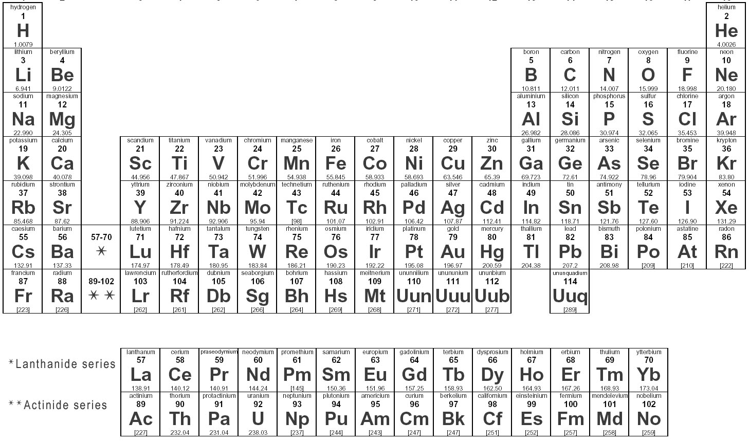 Periodic table youtube song urtaz Image collections